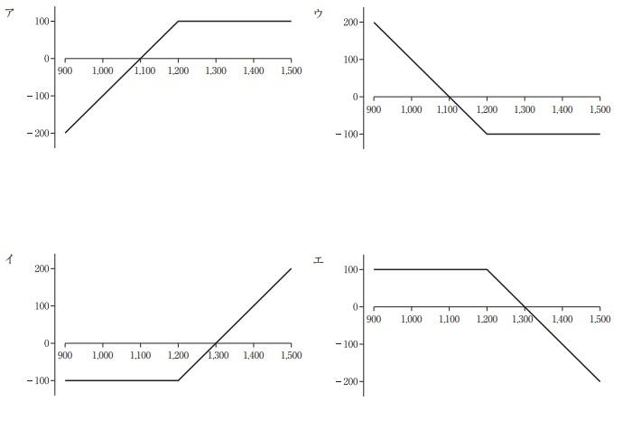 H29一次試験財務・会計第25問グラフ
